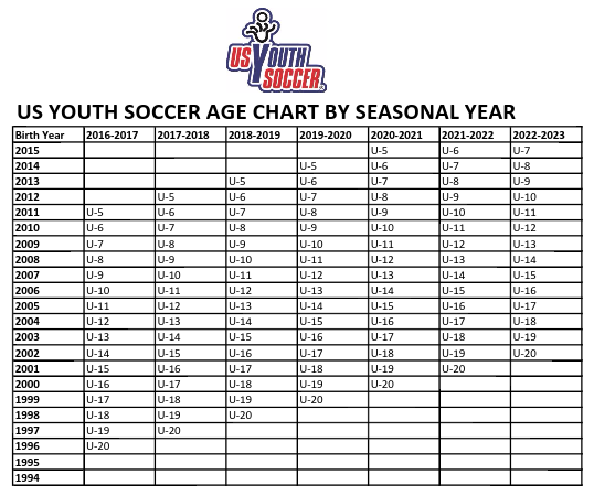 Which Age Group? Age Chart 2017-2018